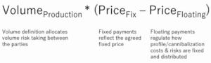 Price formula for Financials PPAs