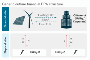 Illustration of the different types of PPA settlements