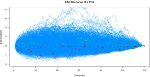 EAD Simulations