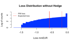 Loss distribution without hedge