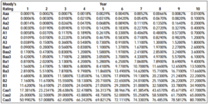 Moody Rating
