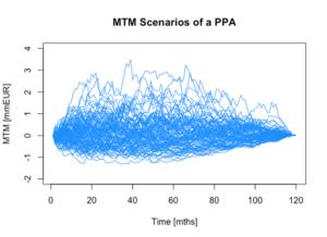 MTM Scenarios