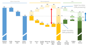 Illustration waterfall of energy sales broken down into revenues, costs and risks