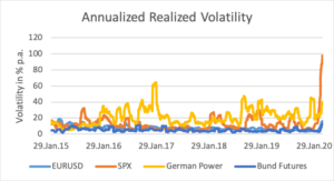 historical volatilities for various asset classes