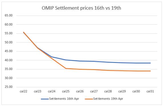 Spanish Settlement Prices